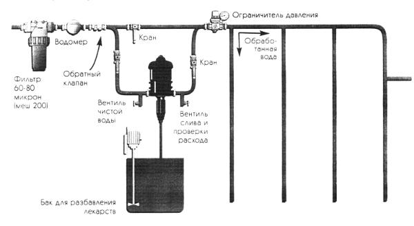 Стандартная установка дозатора